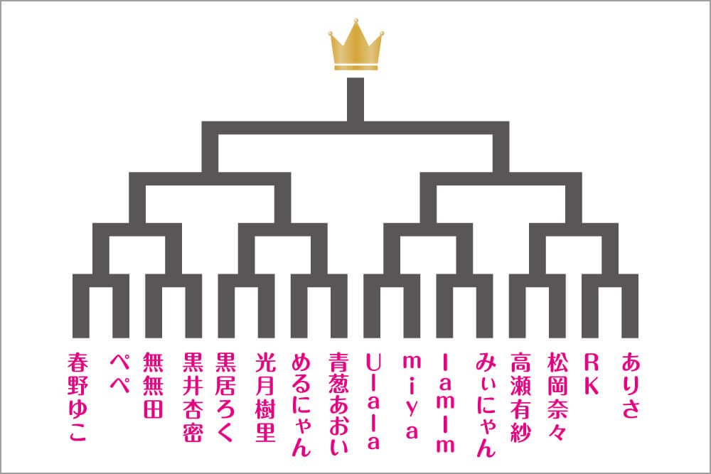 サンクプロジェクト新年会にて開催されたemoma!コスプレイヤーvsコスプレイヤーの腕相撲大会のトーナメント表